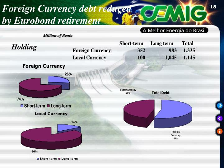 Foreign Currency debt reduced