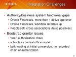 integration challenges2