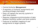 stanford authority architecture1