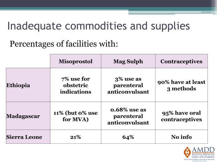 Inadequate commodities and supplies