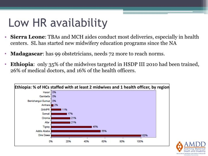 Low HR availability