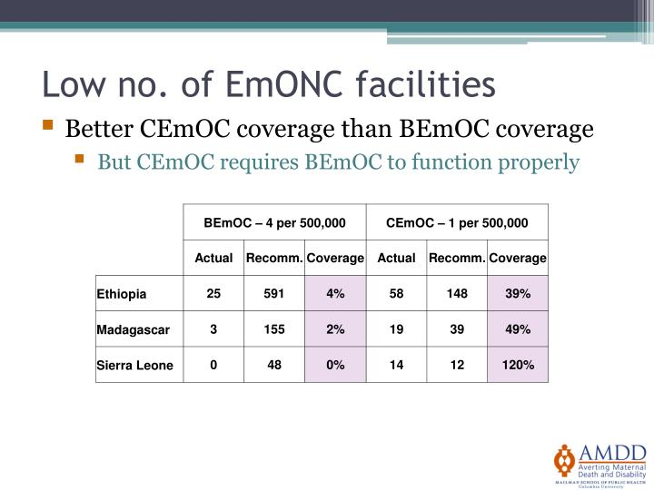 Low no. of EmONC facilities