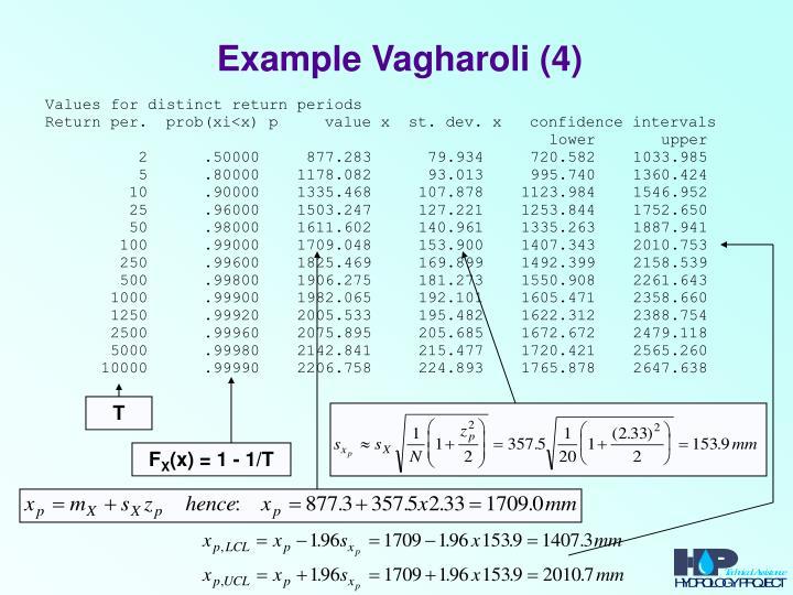 Example Vagharoli (4)