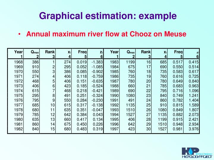Graphical estimation: example