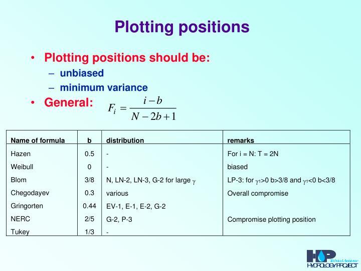 Plotting positions
