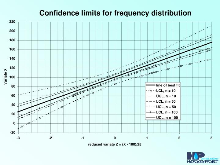 Confidence limits for frequency distribution