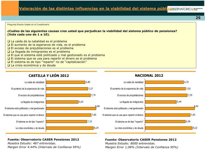 Valoración de las distintas influencias en la viabilidad del sistema público