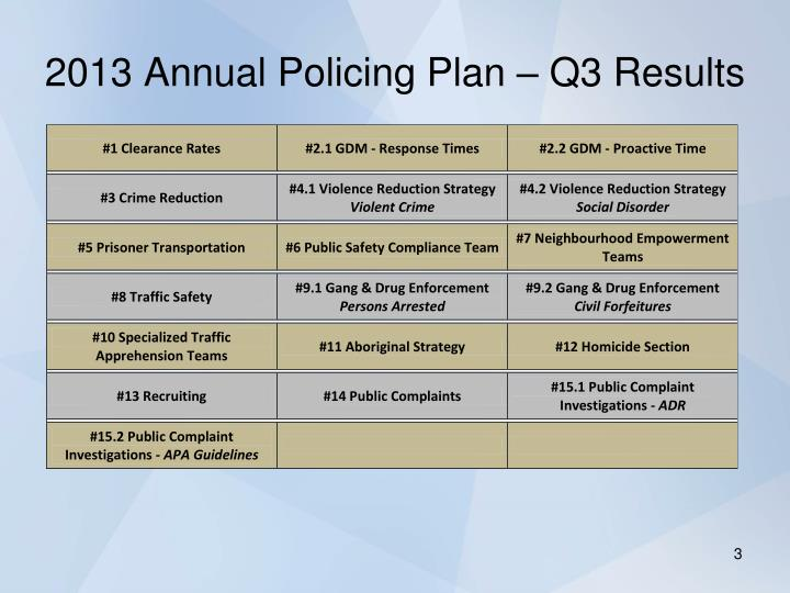 2013 Annual Policing Plan – Q3 Results