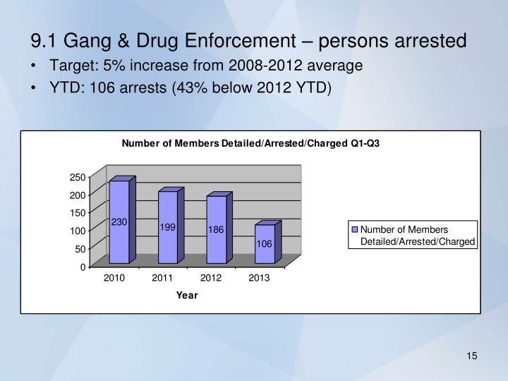 9.1 Gang & Drug Enforcement – persons arrested