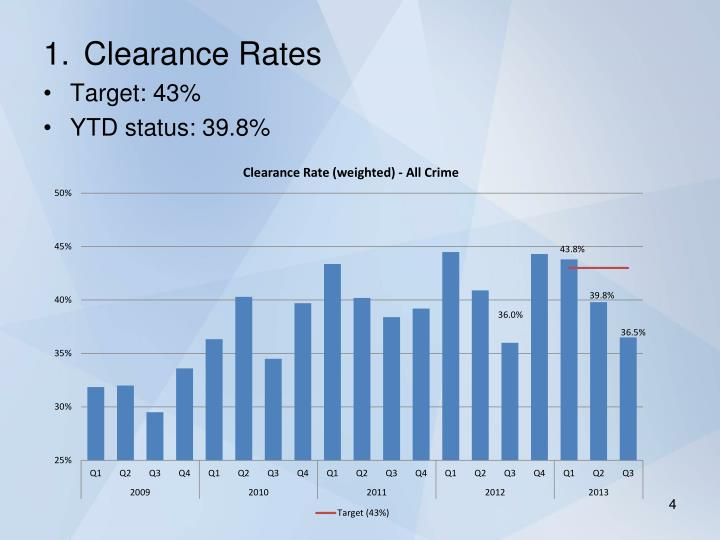 Clearance Rates