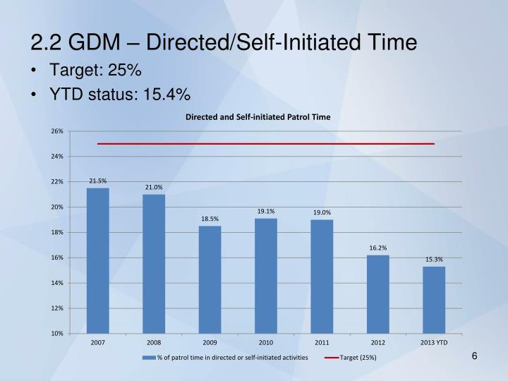 2.2 GDM – Directed/Self-Initiated Time