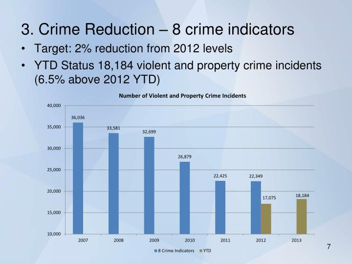 3. Crime Reduction – 8 crime indicators