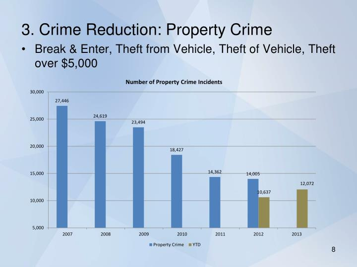 3. Crime Reduction: Property Crime