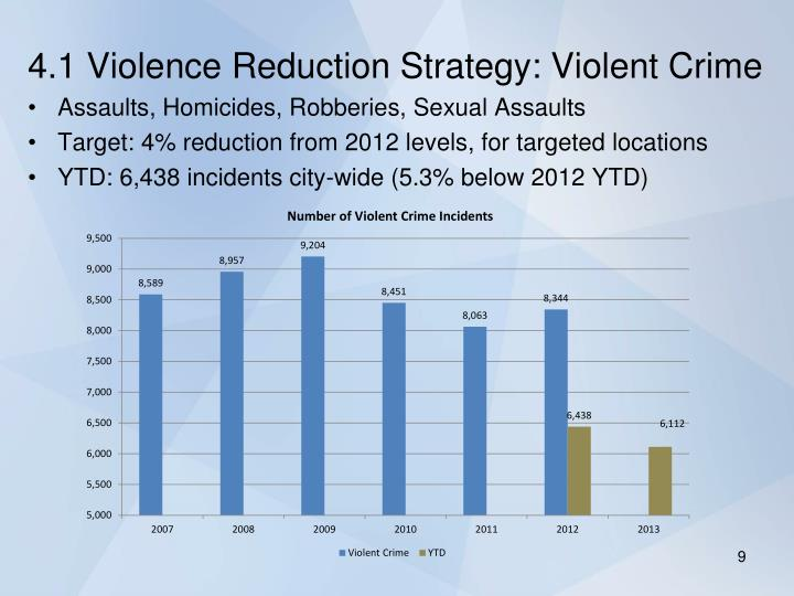 4.1 Violence Reduction Strategy: Violent Crime
