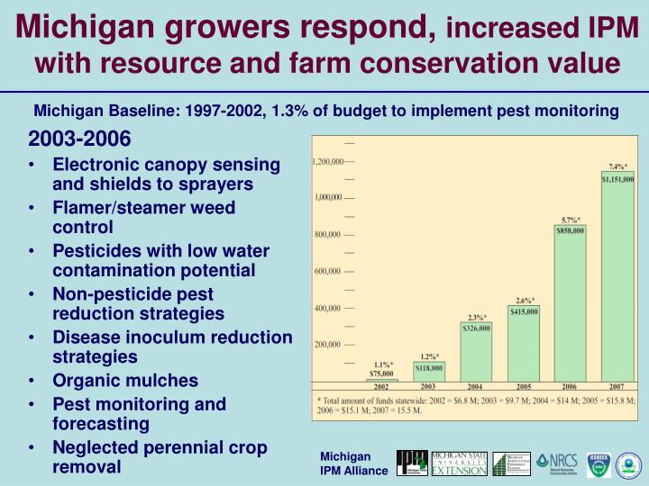 Michigan growers respond,