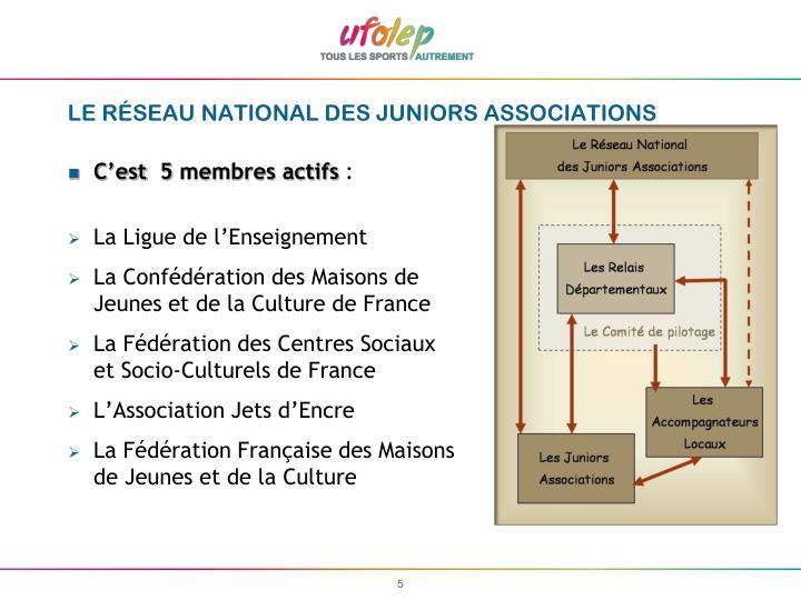 LE RÉSEAU NATIONAL DES JUNIORS ASSOCIATIONS