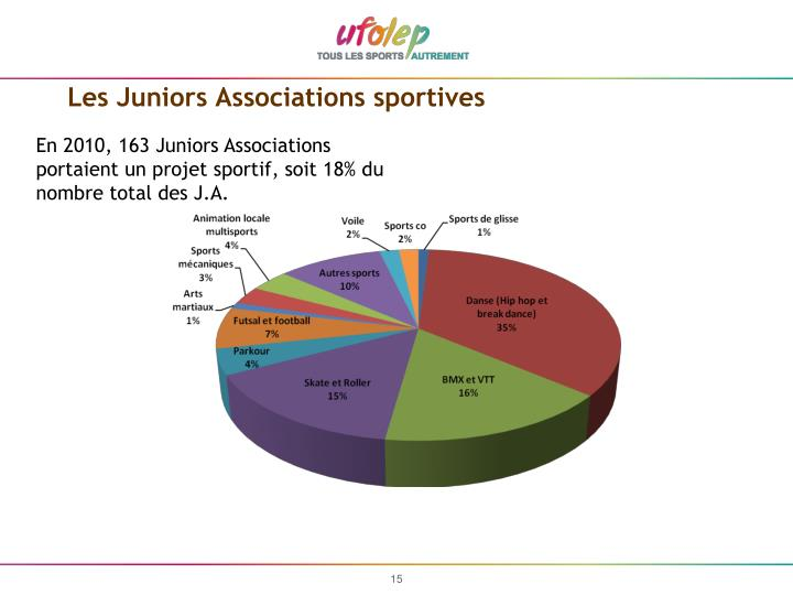 Les Juniors Associations sportives