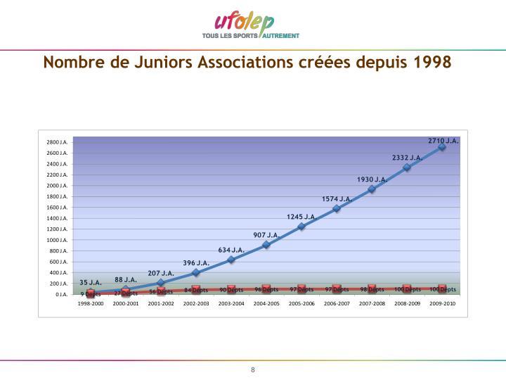 Nombre de Juniors Associations créées depuis 1998