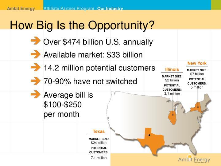 Over $474 billion U.S. annually
