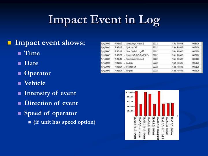 Impact Event in Log