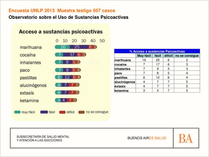 Encuesta UNLP 2013  Muestra testigo 507 casos