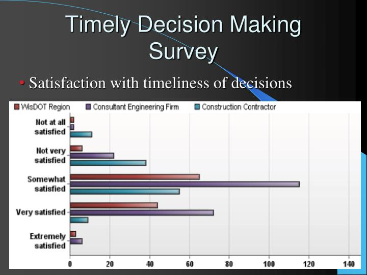Satisfaction with timeliness of decisions