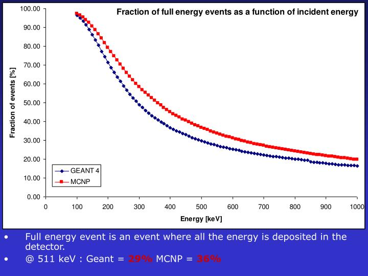 Full energy event is an event where all the energy is deposited in the detector.