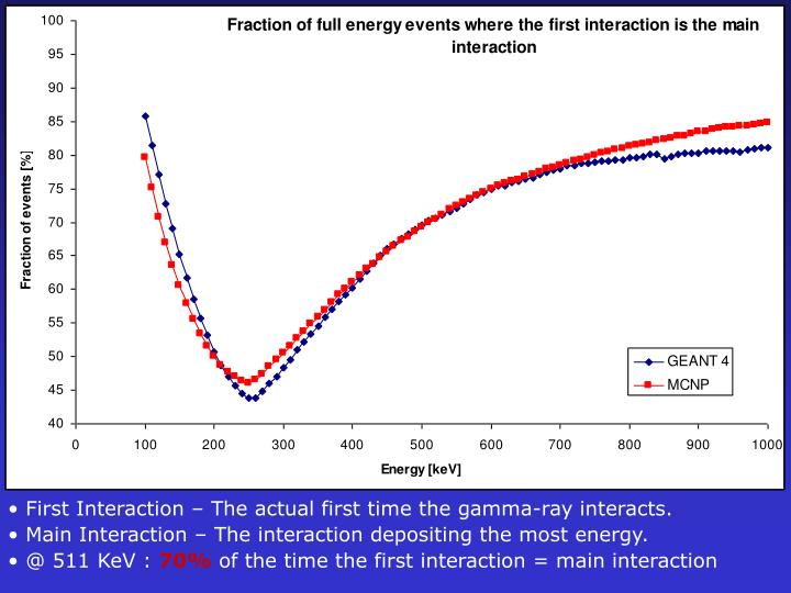 First Interaction – The actual first time the gamma-ray interacts.