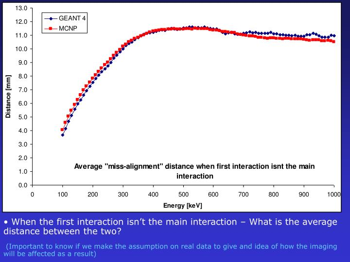 When the first interaction isn't the main interaction – What is the average    distance between the two?