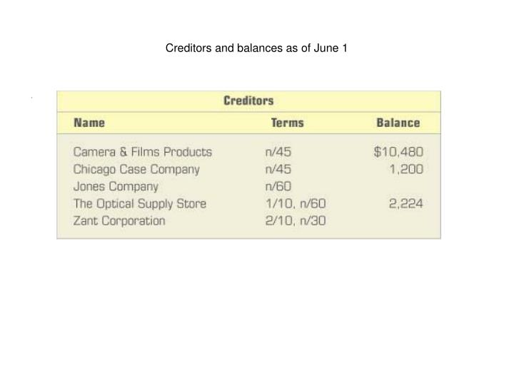 Creditors and balances as of June 1