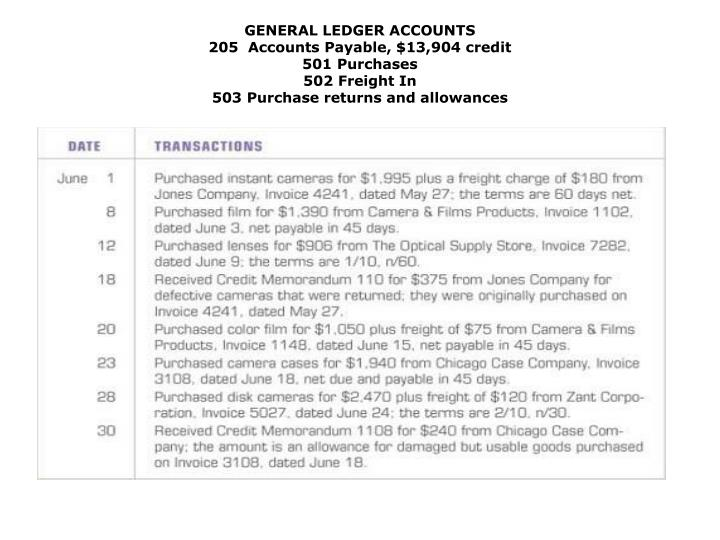 GENERAL LEDGER ACCOUNTS