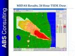 midas results 24 hour tede dose