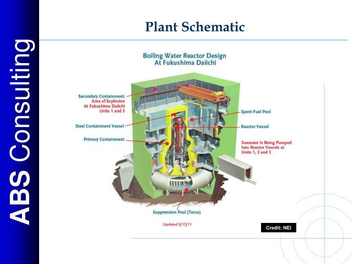 Plant Schematic