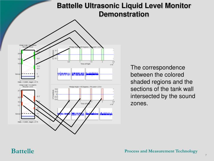 The correspondence between the colored shaded regions and the sections of the tank wall intersected by the sound zones.