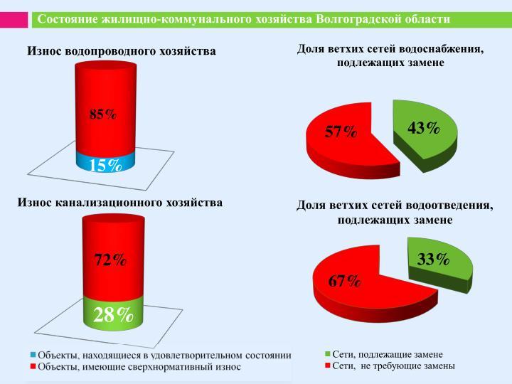 Состояние жилищно-коммунального хозяйства Волгоградской области