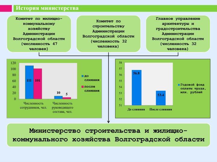 История министерства