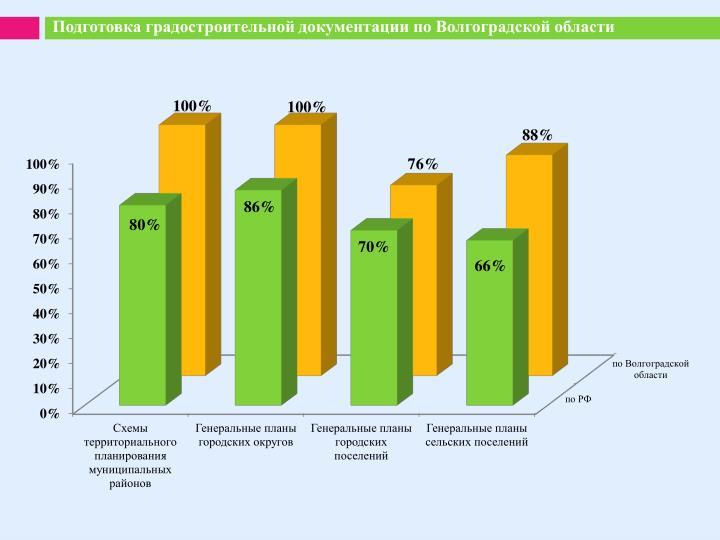 Подготовка градостроительной документации по Волгоградской области