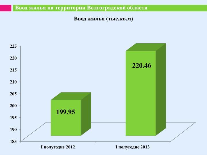 Ввод жилья на территории Волгоградской области
