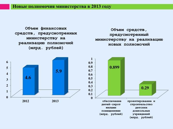 Новые полномочия министерства в 2013 году