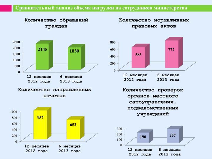 Сравнительный анализ объема нагрузки на сотрудников министерства