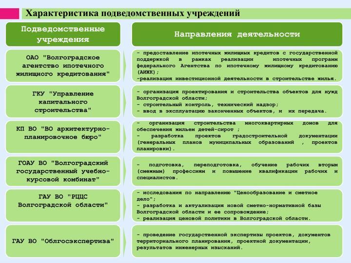 Характеристика подведомственных учреждений