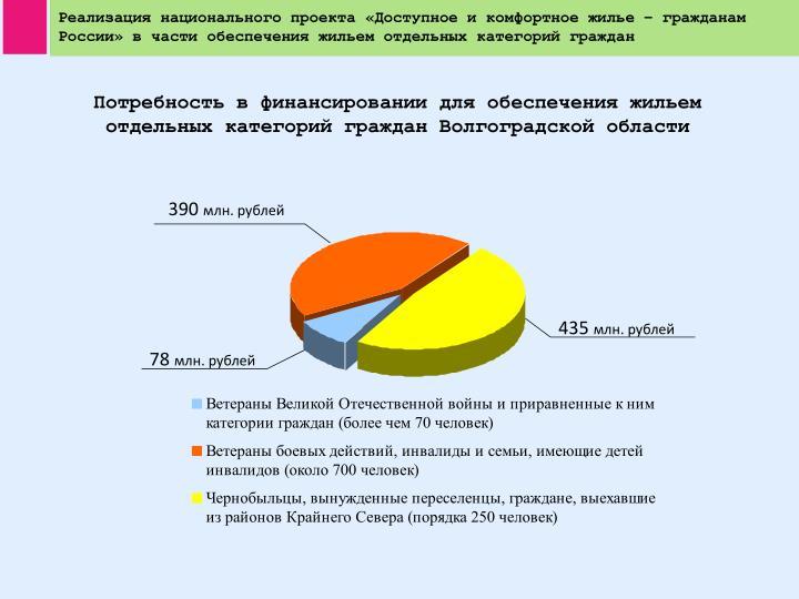 Реализация национального проекта «Доступное и комфортное жилье – гражданам России» в части обеспечения жильем отдельных категорий граждан
