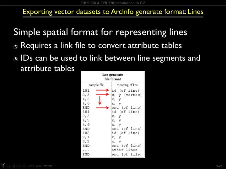 Exporting vector datasets to ArcInfo generate format: Lines