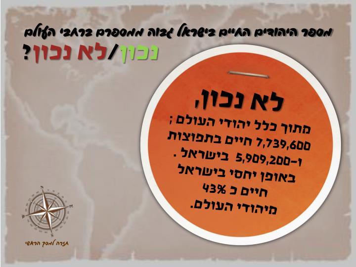מספר היהודים החיים בישראל גבוה ממספרם ברחבי