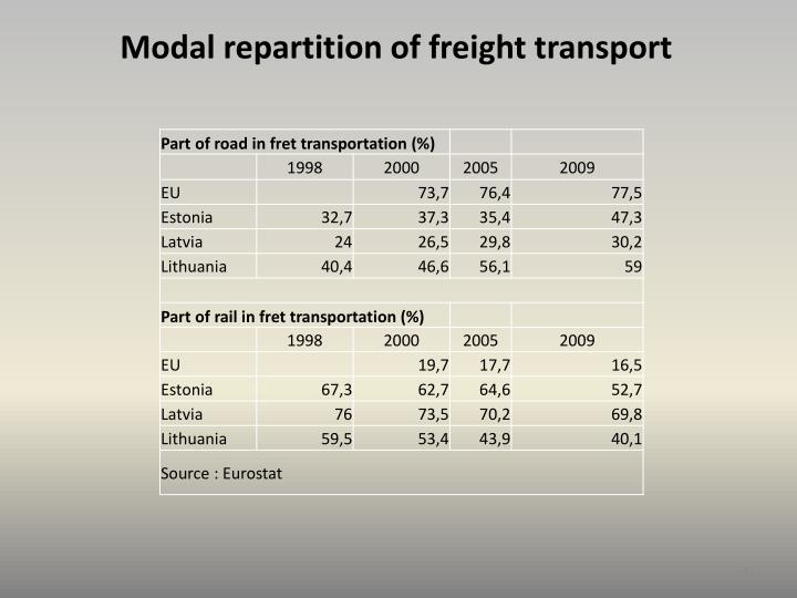 Modal repartition of freight transport