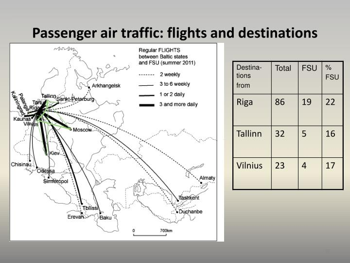Passenger air traffic: flights and destinations