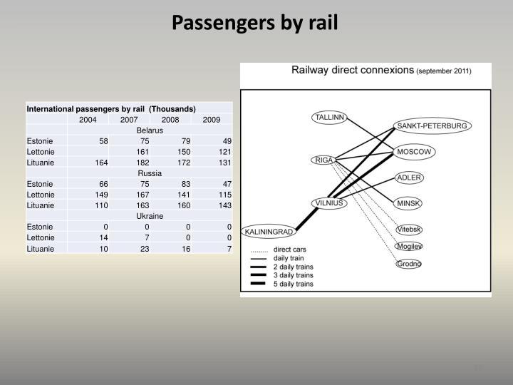 Passengers by rail