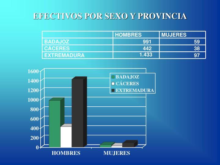 EFECTIVOS POR SEXO Y PROVINCIA
