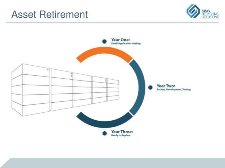 Asset Retirement