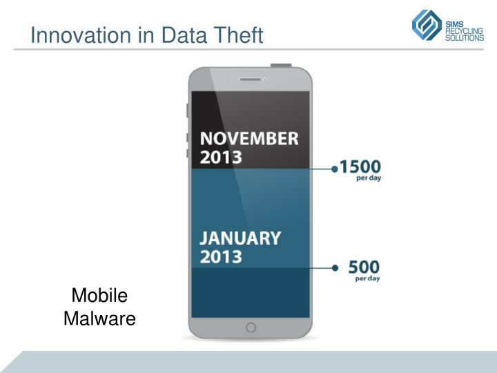 Innovation in Data Theft
